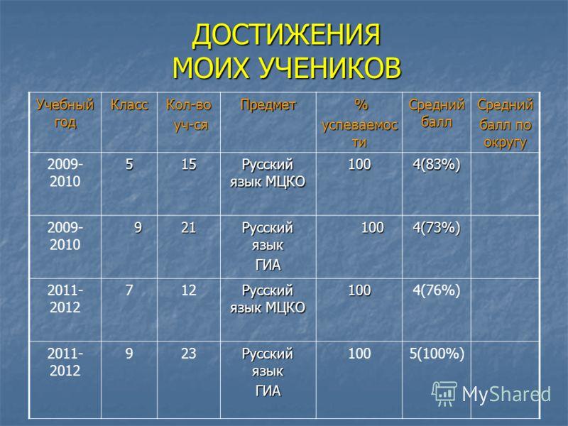 ДОСТИЖЕНИЯ МОИХ УЧЕНИКОВ Учебный год КлассКол-во уч-ся уч-сяПредмет % успеваемос ти Средний балл Средний балл по округу 2009- 2010515 Русский язык МЦКО 1004(83%) 2009- 2010 921 Русский язык ГИА 100 1004(73%) 2011- 2012 712 Русский язык МЦКО 1004(76%)
