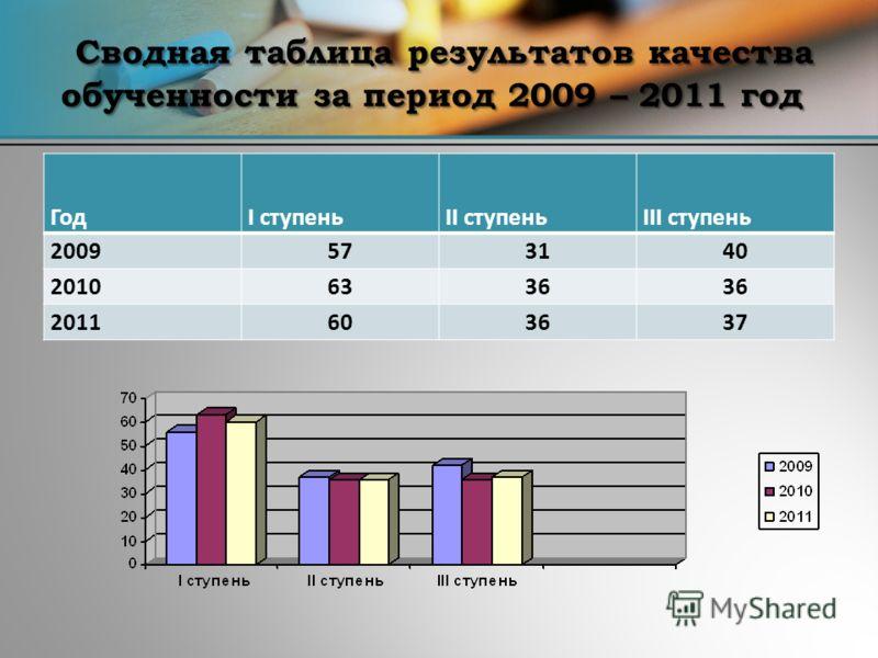 Сводная таблица результатов качества обученности за период 2009 – 2011 год ГодI ступеньII ступеньIII ступень 2009573140 20106336 2011603637