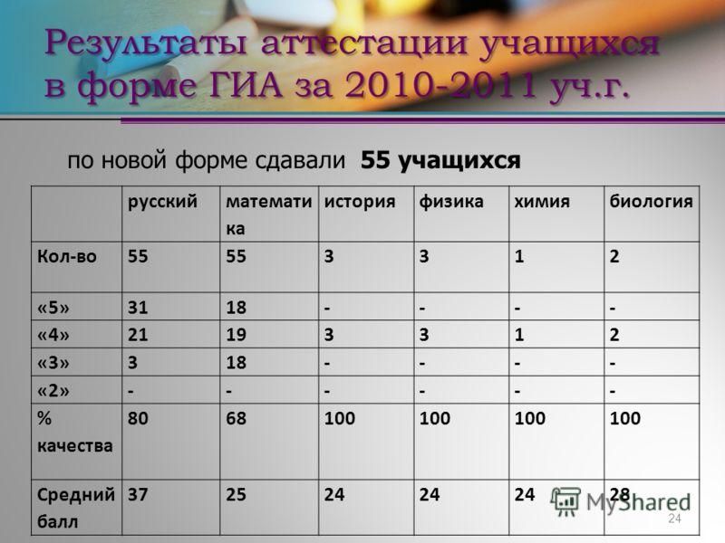24 Результаты аттестации учащихся в форме ГИА за 2010-2011 уч.г. по новой форме сдавали 55 учащихся русский математи ка историяфизикахимиябиология Кол-во55 3312 «5»3118---- «4»21193312 «3»318---- «2»------ % качества 8068100 Средний балл 372524 28