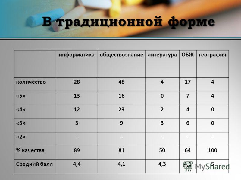 В традиционной форме информатикаобществознаниелитератураОБЖгеография количество28484174 «5»1316074 «4»1223240 «3»39360 «2»----- % качества89815064100 Средний балл4,44,14,34,15