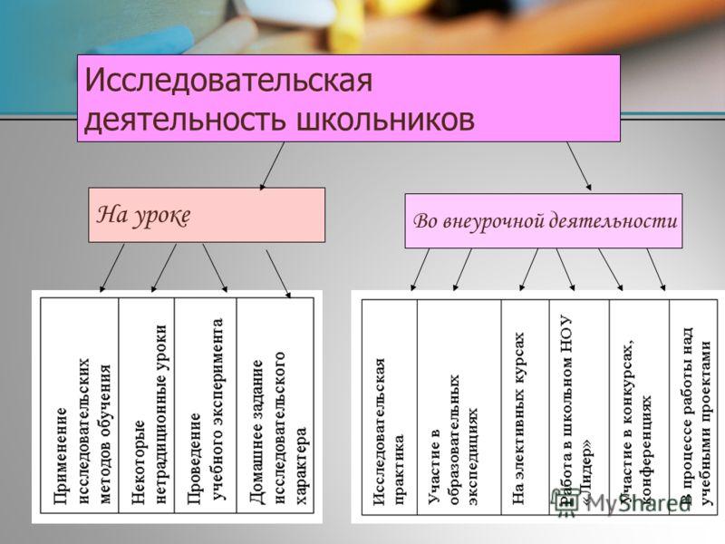 31 Исследовательская деятельность школьников На уроке Во внеурочной деятельности