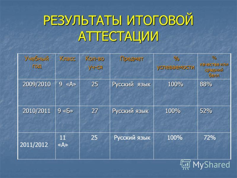 РЕЗУЛЬТАТЫ ИТОГОВОЙ АТТЕСТАЦИИ Учебный год КлассКол-во уч-ся уч-сяПредмет %успеваемости% качества или средний балл 2009/2010 9 «А» 25 Русский язык 100%88% 2010/2011 9 «Б» 27 Русский язык 100% 100%52% 2011/2012 11 «А» 25 Русский язык 100% 72%