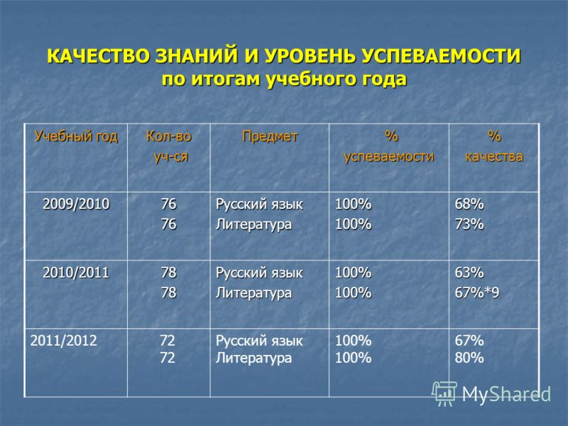 КАЧЕСТВО ЗНАНИЙ И УРОВЕНЬ УСПЕВАЕМОСТИ по итогам учебного года Учебный год Кол-во уч-ся уч-сяПредмет %успеваемости%качества 2009/20107676 Русский язык