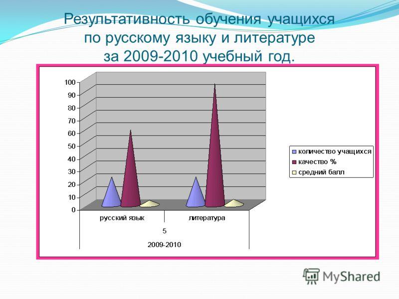 Результативность обучения учащихся по русскому языку и литературе за 2009-2010 учебный год.