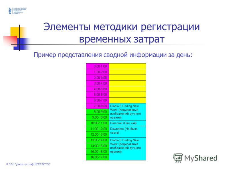 © В.М. Гриняк, доц. каф. ИСКТ ВГУЭС Элементы методики регистрации временных затрат Пример представления сводной информации за день:
