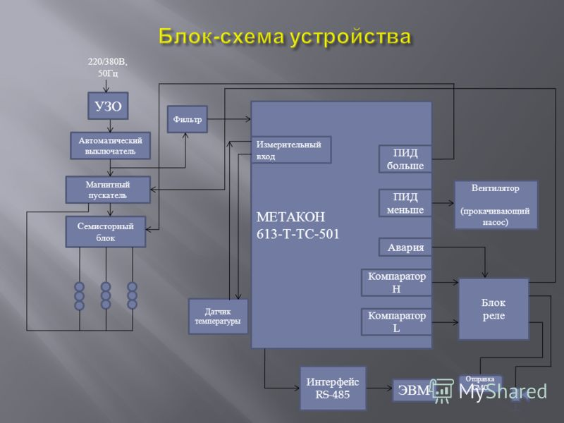 УЗО Автоматический выключатель Магнитный пускатель Семисторный блок Фильтр МЕТАКОН 613-Т-ТС-501 Измерительный вход Авария ПИД меньше ПИД больше Компаратор L Компаратор Н Блок реле Вентилятор (прокачивающий насос) Отправка СМС Датчик температуры Интер