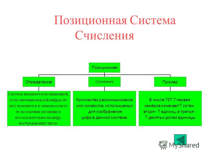 Непозиционная Система Счисления