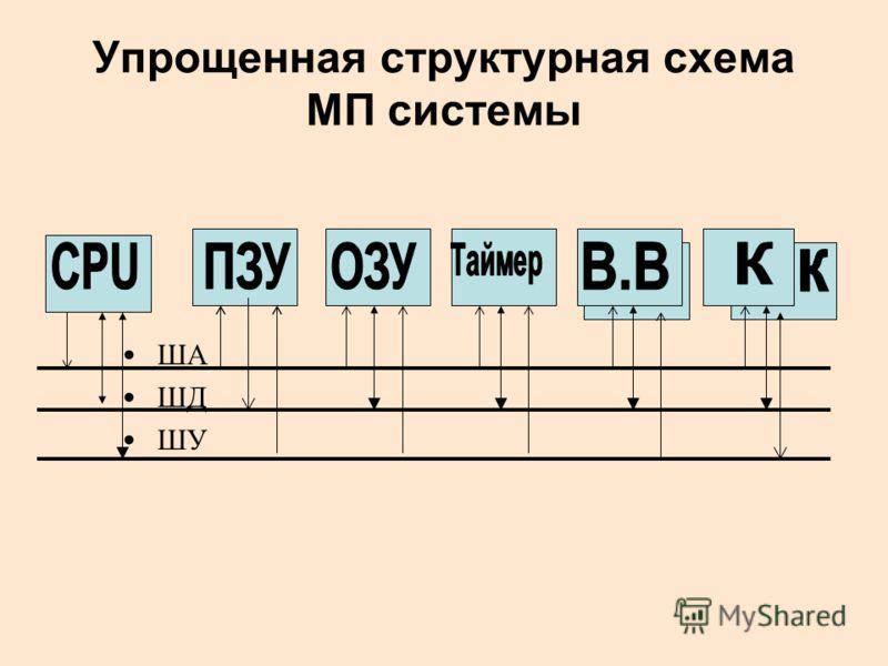 Упрощенная структурная схема МП системы ША ШД ШУ