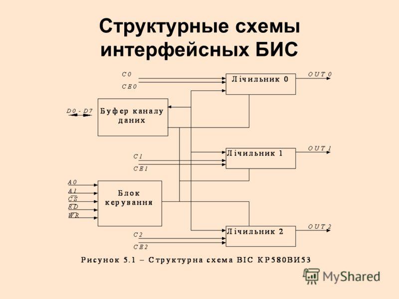 Структурные схемы интерфейсных БИС