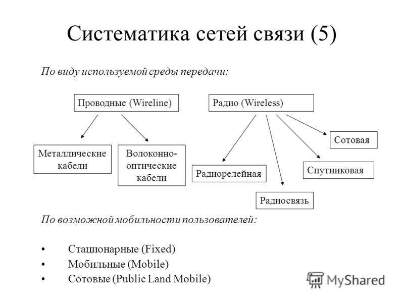 Систематика сетей связи (5) По виду используемой среды передачи: По возможной мобильности пользователей: Стационарные (Fixed) Мобильные (Mobile) Сотовые (Public Land Mobile) Проводные (Wireline)Радио (Wireless) Радиосвязь Спутниковая Сотовая Радиорел