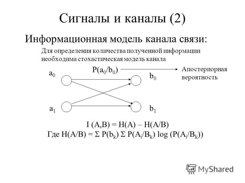 Сигналы и каналы (2) Информационная модель канала связи: Для определения количества полученной информации необходима стохастическая модель канала а0а0 а1а1 b0b0 b1b1 P(a 0 /b 0 ) Апостериорная вероятность I (A,B) = H(A) – H(A/B) Где H(A/B) = P(b k )