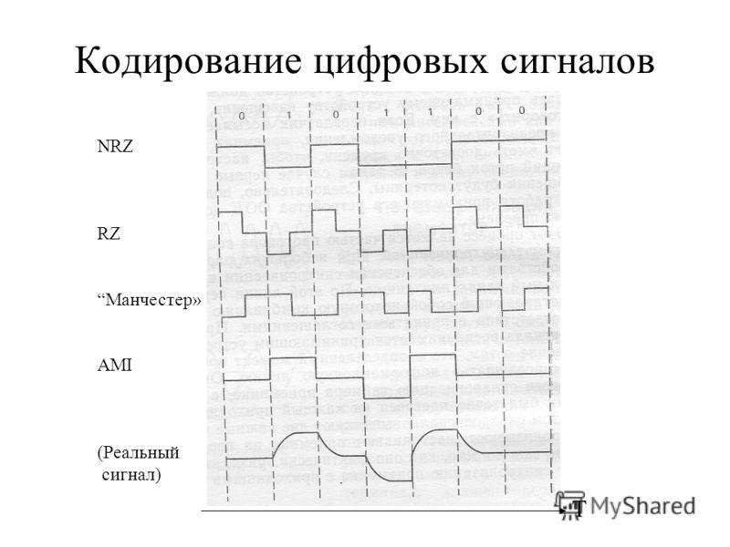 Кодирование цифровых сигналов Т NRZ RZ Манчестер» AMI (Реальный сигнал)