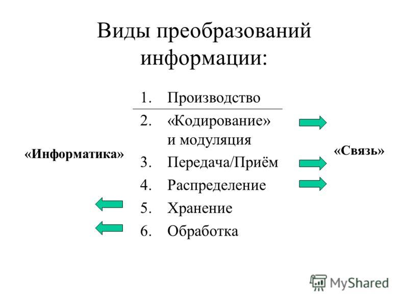 Виды преобразований информации: 1.Производство 2.«Кодирование» и модуляция 3.Передача/Приём 4.Распределение 5.Хранение 6.Обработка «Связь» «Информатика»