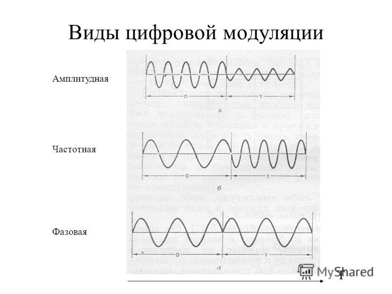 Виды цифровой модуляции Т Амплитудная Частотная Фазовая