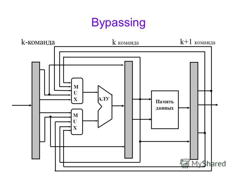 Bypassing k+1 команда Память данных АЛУ MUXMUX MUXMUX k-команда k команда