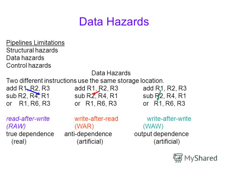 Data Hazards Pipelines Limitations Structural hazards Data hazards Control hazards Data Hazards Two different instructions use the same storage location. add R1, R2, R3add R1, R2, R3add R1, R2, R3 sub R2, R4, R1sub R2, R4, R1sub R2, R4, R1 or R1, R6,