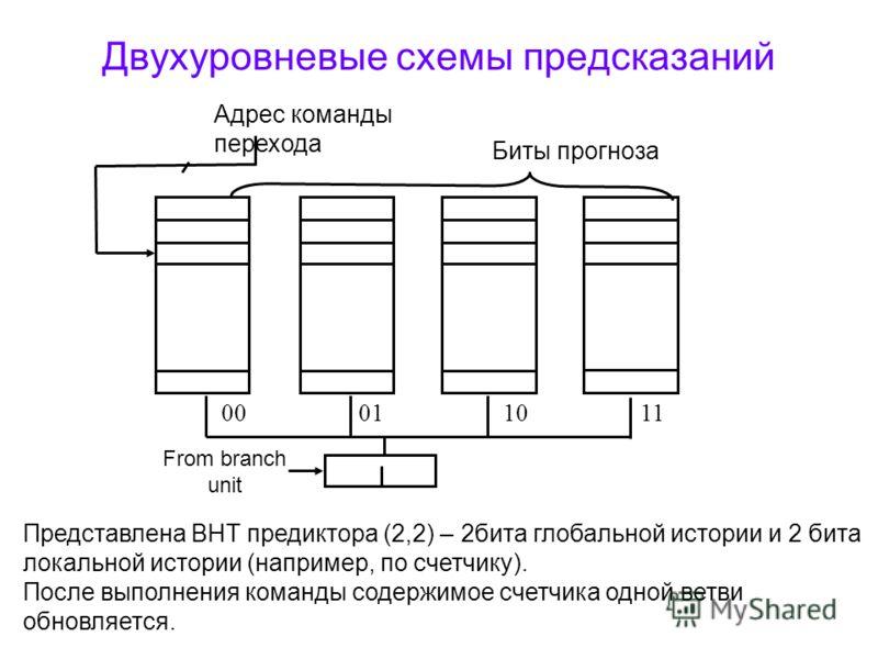 Двухуровневые схемы предсказаний Представлена BHT предиктора (2,2) – 2бита глобальной истории и 2 бита локальной истории (например, по счетчику). После выполнения команды содержимое счетчика одной ветви обновляется. Адрес команды перехода 00011011 Би