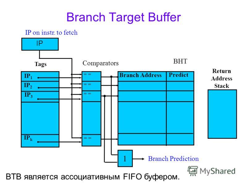 Branch Target Buffer IP Comparators Tags IP 1 IP 2 IP 3 IP k = = = Branch Address Return Address Stack Predict BHT IP on instr. to fetch 1 Branch Prediction BTB является ассоциативным FIFO буфером.
