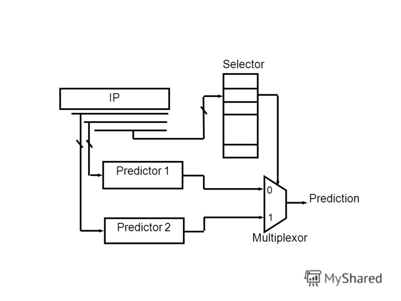 IP Predictor 1 Predictor 2 Selector Prediction Multiplexor 0 1