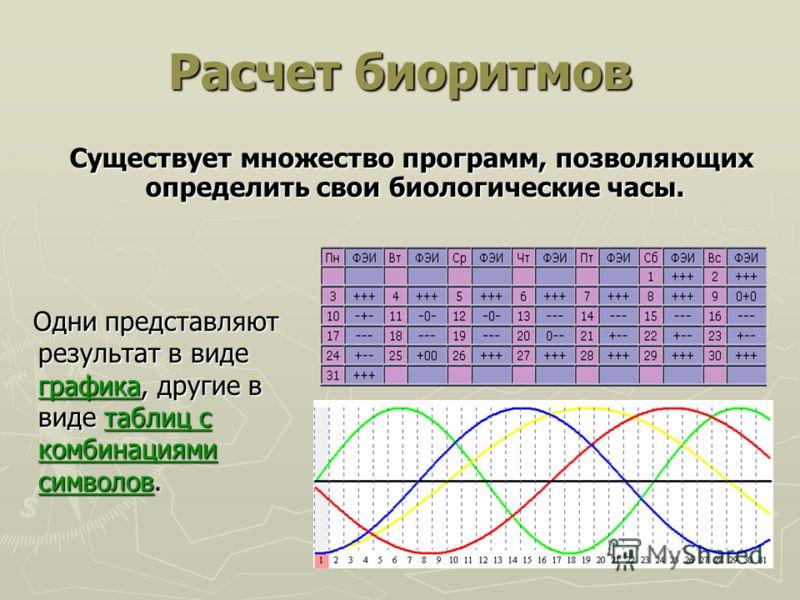 Расчет биоритмов Существует множество программ, позволяющих определить свои биологические часы. Существует множество программ, позволяющих определить свои биологические часы. Одни представляют результат в виде графика, другие в виде таблиц с комбинац