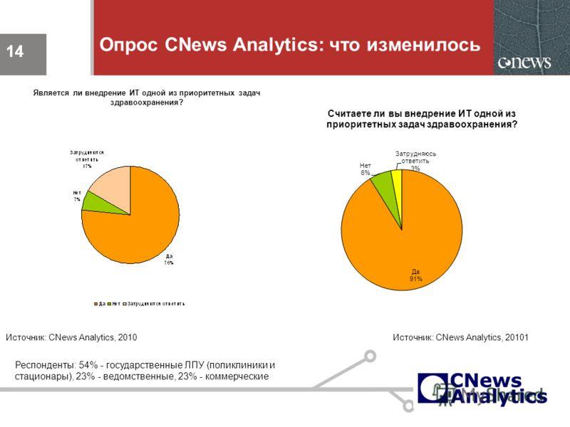 14 Опрос CNews Analytics: что изменилось 14 Является ли внедрение ИТ одной из приоритетных задач здравоохранения? Источник: CNews Analytics, 2010 Респонденты: 54% - государственные ЛПУ (поликлиники и стационары), 23% - ведомственные, 23% - коммерческ