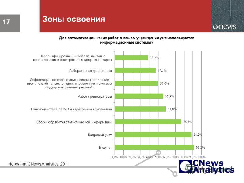 17 Зоны освоения 17 Источник: CNews Analytics, 2011 Для автоматизации каких работ в вашем учреждении уже используются информационные системы?