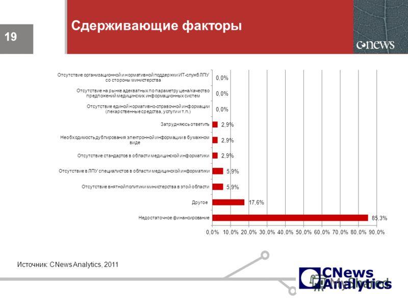 19 Сдерживающие факторы 19 Источник: CNews Analytics, 2011