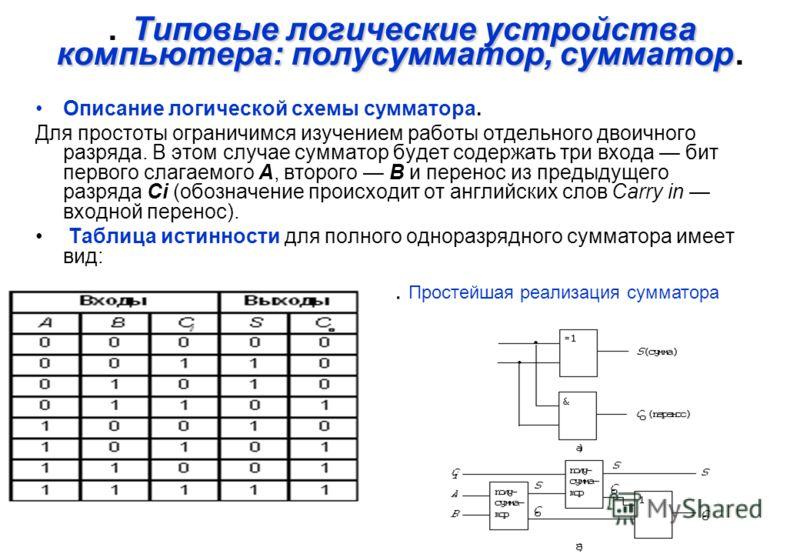 Типовые логические устройства компьютера: полусумматор, сумматор. Описание логической схемы сумматора. Для простоты ограничимся изучением работы отдельного двоичного разряда. В этом случае сумматор будет содержать три входа бит первого слагаемого А,