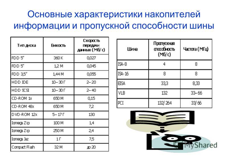 Основные характеристики накопителей информации и пропускной способности шины