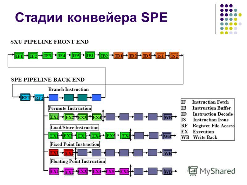 Стадии конвейера SPE