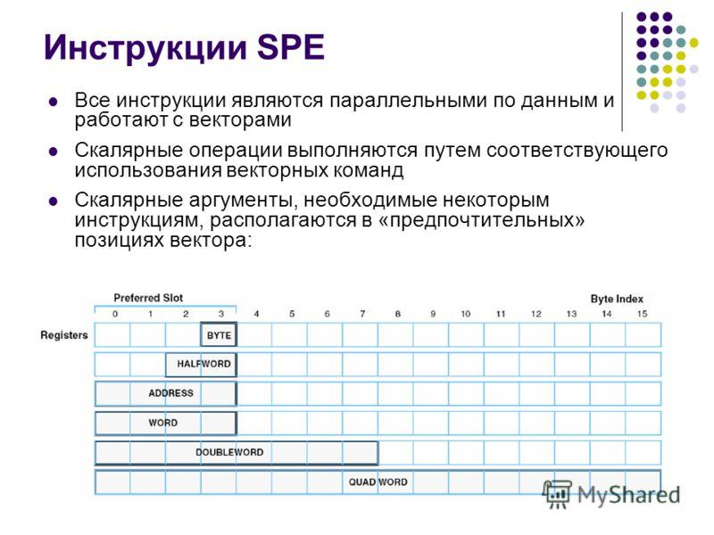 Инструкции SPE Все инструкции являются параллельными по данным и работают с векторами Скалярные операции выполняются путем соответствующего использования векторных команд Скалярные аргументы, необходимые некоторым инструкциям, располагаются в «предпо