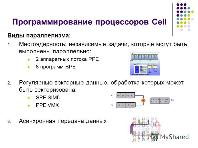 Программирование процессоров Cell Виды параллелизма: 1. Многоядерность: независимые задачи, которые могут быть выполнены параллельно: 2 аппаратных потока PPE 8 программ SPE 2. Регулярные векторные данные, обработка которых может быть векторизована: S