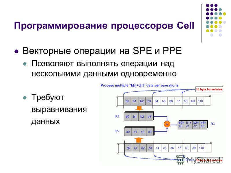 Программирование процессоров Cell Векторные операции на SPE и PPE Позволяют выполнять операции над несколькими данными одновременно Требуют выравнивания данных