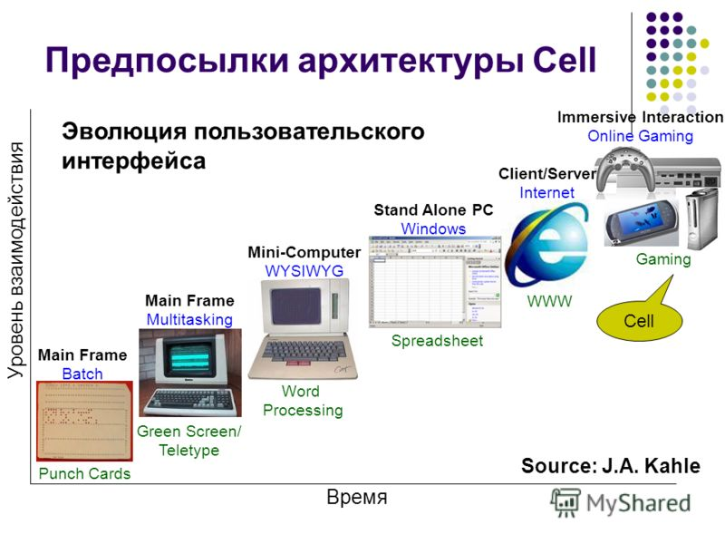 Время Punch Cards Green Screen/ Teletype Spreadsheet WWW Gaming Main Frame Multitasking Main Frame Batch Client/Server Internet Mini-Computer WYSIWYG Stand Alone PC Windows Word Processing Уровень взаимодействия Immersive Interaction Online Gaming So
