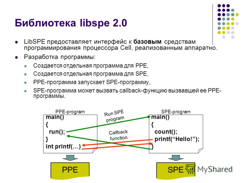Библиотека libspe 2.0 LibSPE предоставляет интерфейс к базовым средствам программирования процессора Cell, реализованным аппаратно. Разработка программы: Создается отдельная программа для PPE, Создается отдельная программа для SPE, PPE-программа запу