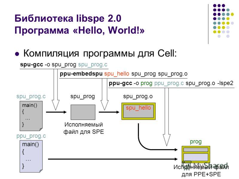 Библиотека libspe 2.0 Программа «Hello, World!» main() { … } main() { … } spu_prog.c spu-gcc -o spu_prog spu_prog.c spu_prog Компиляция программы для Cell: ppu_prog.c spu_hello ppu-embedspu spu_hello spu_prog spu_prog.o ppu-gcc -o prog ppu_prog.c spu