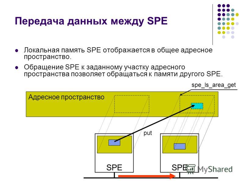 Передача данных между SPE Локальная память SPE отображается в общее адресное пространство. Обращение SPE к заданному участку адресного пространства позволяет обращаться к памяти другого SPE. Адресное пространство SPE put spe_ls_area_get