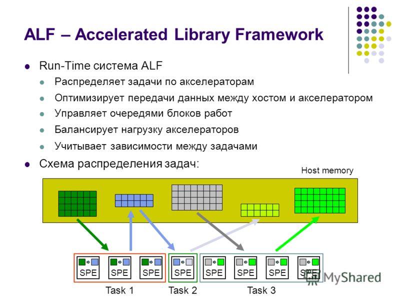 ALF – Accelerated Library Framework Run-Time система ALF Распределяет задачи по акселераторам Оптимизирует передачи данных между хостом и акселератором Управляет очередями блоков работ Балансирует нагрузку акселераторов Учитывает зависимости между за