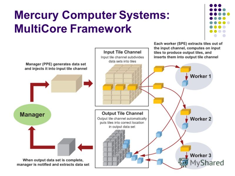 Mercury Computer Systems: MultiCore Framework