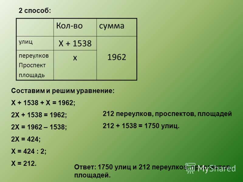 2 способ: Кол-восумма улиц Х + 1538 1962 переулков Проспект площадь х Составим и решим уравнение: Х + 1538 + Х = 1962; 2Х + 1538 = 1962; 2Х = 1962 – 1538; 2Х = 424; Х = 424 : 2; Х = 212. 212 переулков, проспектов, площадей 212 + 1538 = 1750 улиц. Отв