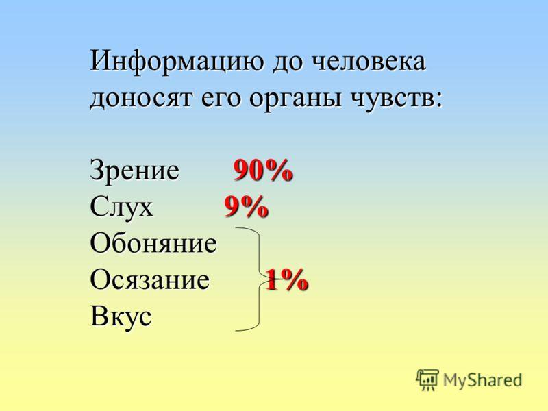 Информацию до человека доносят его органы чувств: Зрение 90% Слух 9% Обоняние Осязание 1% Вкус
