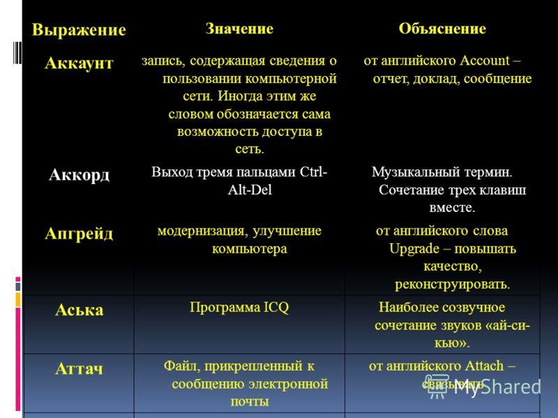 Итогом моей работы я также могу считать таблицу языка компьютерных пользователей, программистов. Она состоит из трех столбцов. В первом размешены в алфавитном порядке сленговые слова. Во втором - научные названия-термины. В третьем – объяснение образ