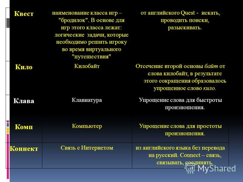 Иконка значок – картинка на рабочем столе Windows, символизирующий ту или иную программу или файл. Щелчок по иконке приводит к запуску программы или открытию файла. от английского Icon – икона Инсталляц ия процесс установки различных программных прод