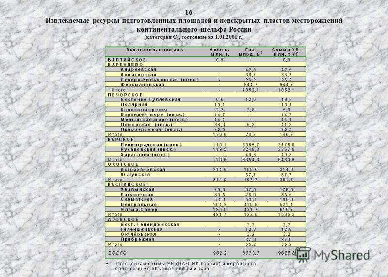 Извлекаемые ресурсы подготовленных площадей и невскрытых пластов месторождений континентального шельфа России (категория С 3, состояние на 1.01.2001 г.) - 16 -
