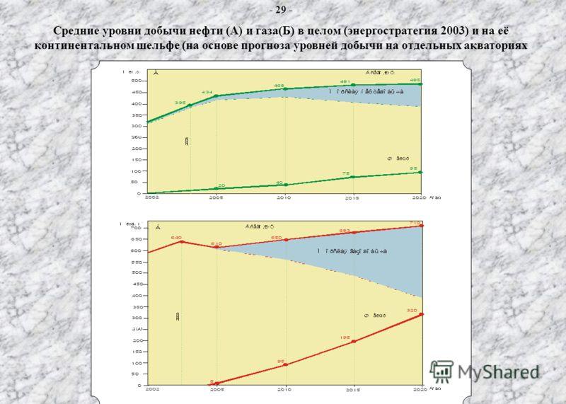 Средние уровни добычи нефти (А) и газа(Б) в целом (энергостратегия 2003) и на её континентальном шельфе (на основе прогноза уровней добычи на отдельных акваториях - 29 - Средние уровни добычи нефти (А) и газа(Б) в целом (энергостратегия 2003) и на её