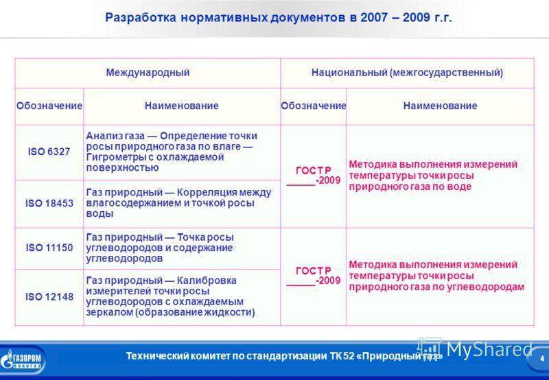 4 Название презентации 4 Разработка нормативных документов в 2007 – 2009 г.г. Технический комитет по стандартизации ТК 52 «Природный газ» МеждународныйНациональный (межгосударственный) ОбозначениеНаименованиеОбозначениеНаименование ISO 6327 Анализ га