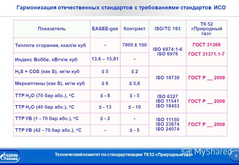 5 Название презентации 5 Гармонизация отечественных стандартов с требованиями стандартов ИСО ПоказательEASEE-gasКонтрактISO/TC 193 ТК 52 «Природный газ» Теплота сгорания, ккал/м куб -7900 ± 100 ISO 6974:1-6 ISO 6976 ГОСТ 31369 ГОСТ 31371.1-7 Индекс В