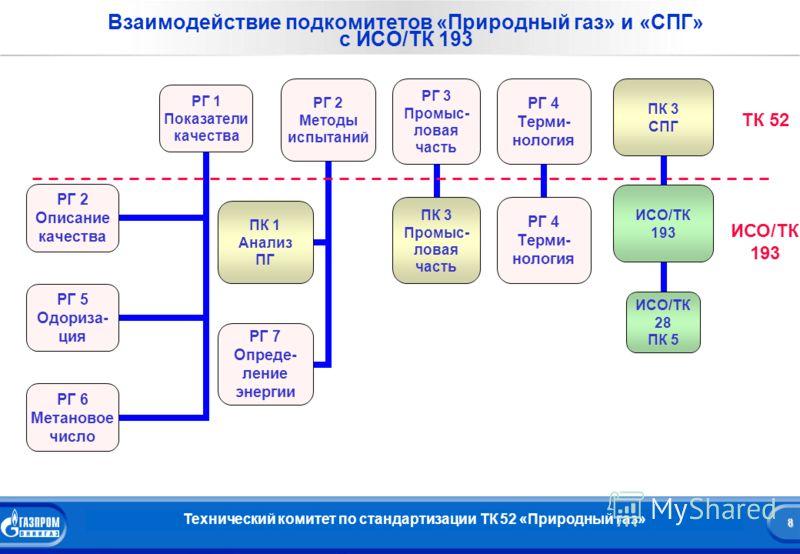 8 Название презентации 8 Взаимодействие подкомитетов «Природный газ» и «СПГ» с ИСО/ТК 193 ТК 52 ИСО/ТК 193 Технический комитет по стандартизации ТК 52 «Природный газ»
