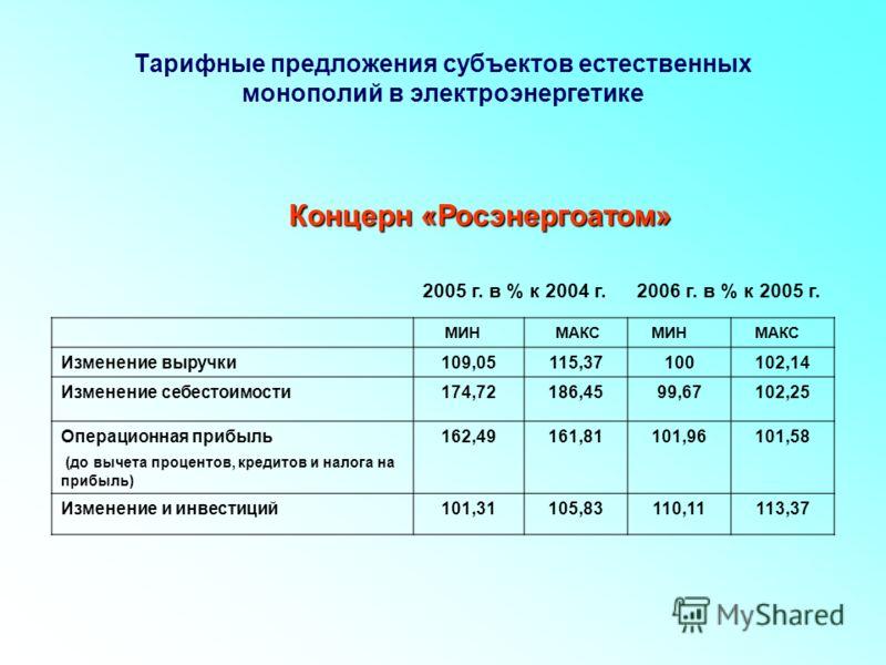 МИНМАКСМИНМАКС Изменение выручки109,05115,37100102,14 Изменение себестоимости174,72186,4599,67102,25 Операционная прибыль (до вычета процентов, кредитов и налога на прибыль) 162,49161,81101,96101,58 Изменение и инвестиций101,31105,83110,11113,37 Конц