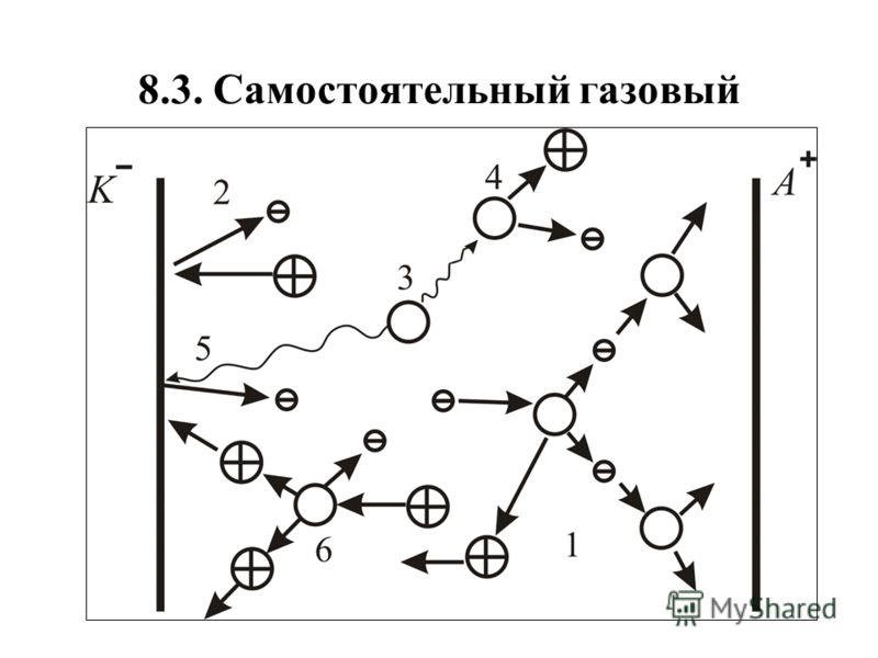 8.3. Самостоятельный газовый разряд